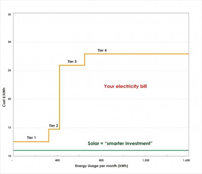 tiered energy rates